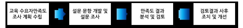교육 수요자 만족도 조사 계획 수립 → 설문 문항 개발 및 설문 조사 → 만족도 결과분석 및 검토 → 검토결과 사후조치 및 개선